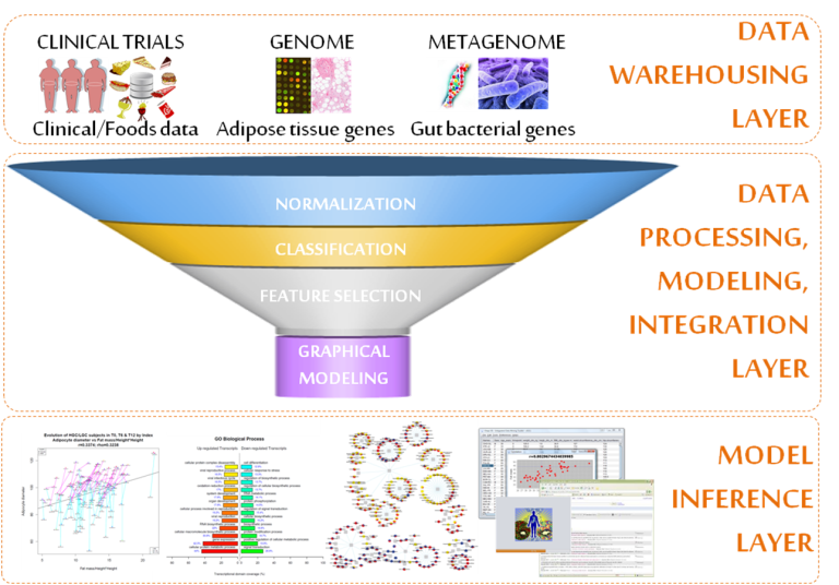 data-integration-mc